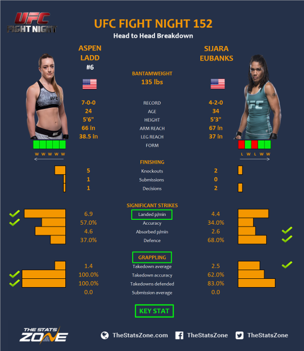 UFC-Fight-Night-152-Aspen-Ladd-vs-Sijara-Eubanks-2.png