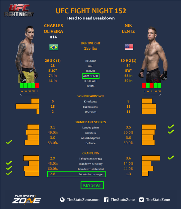 UFC-Fight-Night-152-Charles-Oliveira-vs-Nik-Lentz-3.png