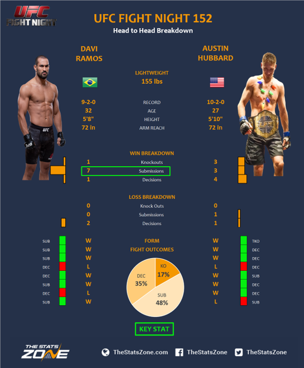UFC-Fight-Night-152-Davi-Ramos-vs-Austin-Hubbard.png