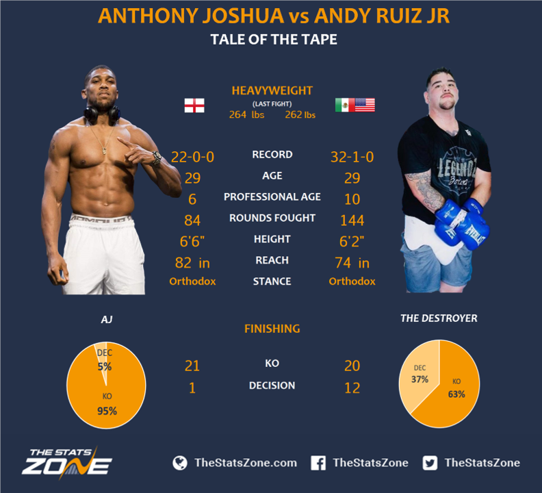 1.-Anthony-Joshua-vs-Andy-Ruiz-Jr-Preview-Prediction.png