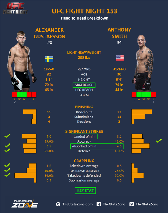 UFC-Fight-Night-153-Alexander-Gustafsson-vs-Anthony-Smith.png
