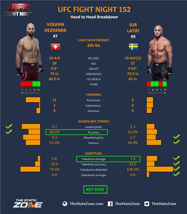 UFC-Fight-Night-153-Volkan-Oezdemir-vs-Ilir-Latifi.png