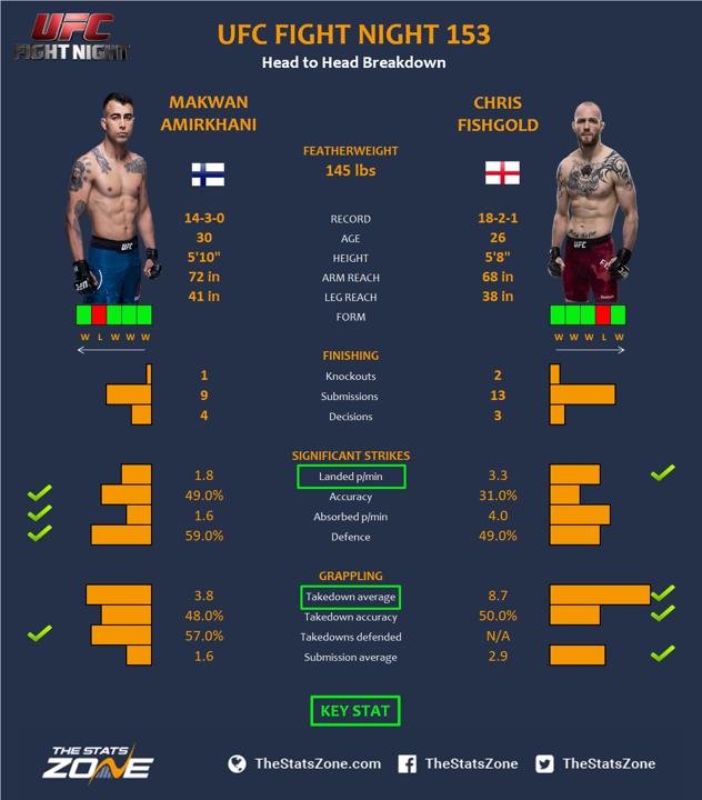 UFC-Fight-Night-153-Makwan-Amirkhani-vs-Chris-Fishgold.png