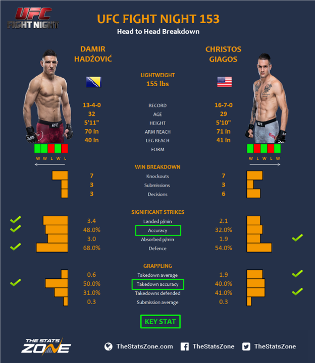 UFC-Fight-Night-153-Damir-Hadzovic-vs-Christos-Giagos.png