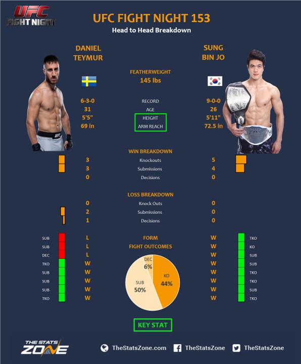 UFC-Fight-Night-153-Daniel-Teymur-vs-Sung-Bin-Jo.png
