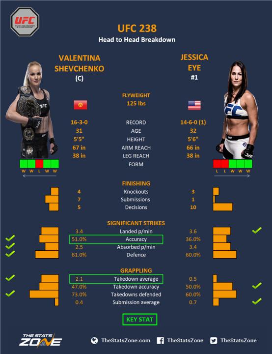 UFC-238-Valentina-Shevchenko-vs-Jessica-Eye.png