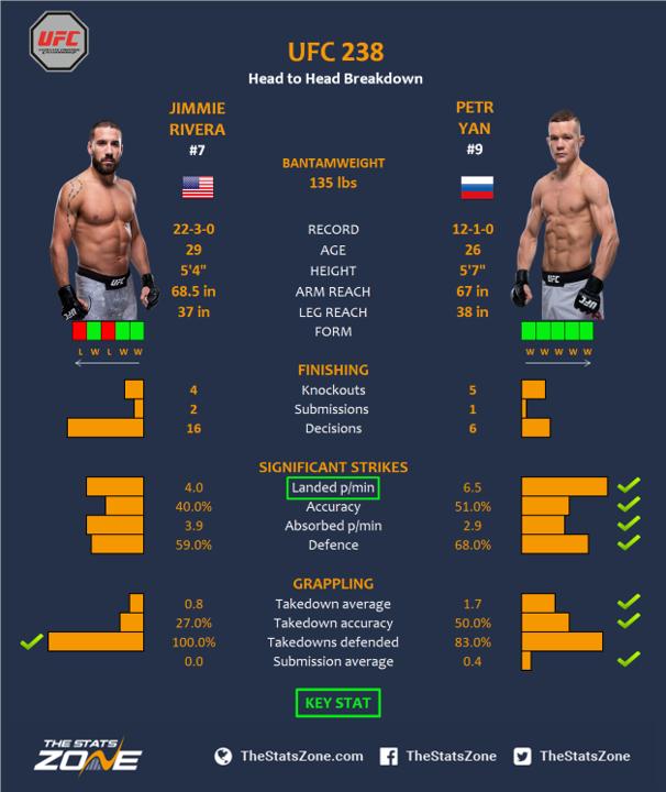 UFC-238-Jimmie-Rivera-vs-Petr-Yan.png