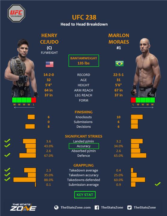 UFC-238-Henry-Cejudo-vs-Marlon-Moraes.png