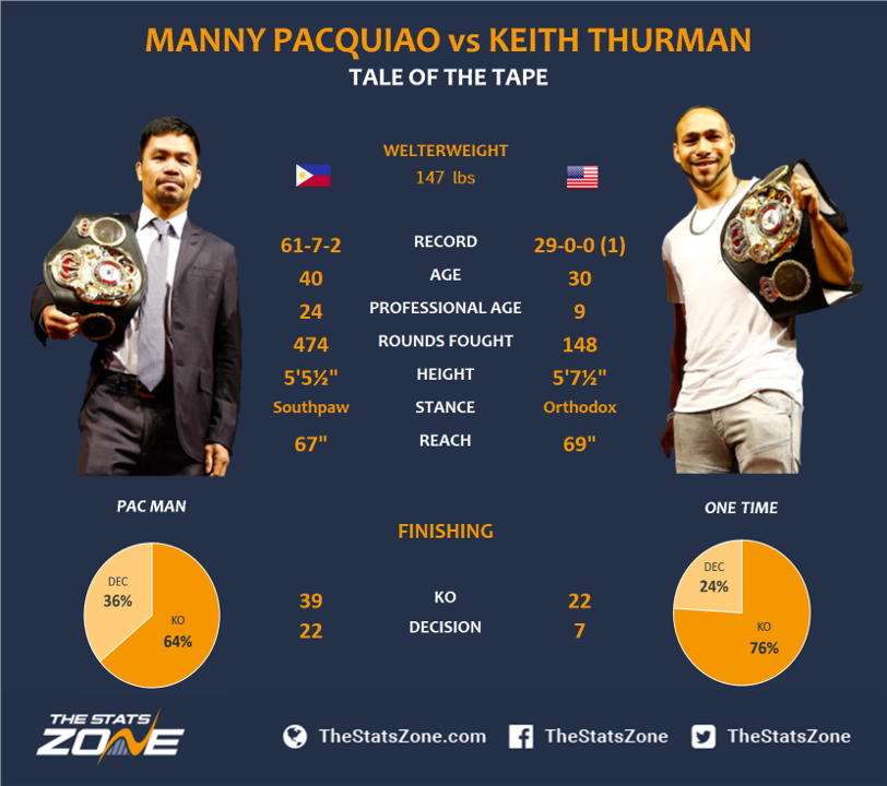 1.-Manny-Pacquiao-vs-Keith-Thurman-Preview-Prediction.png