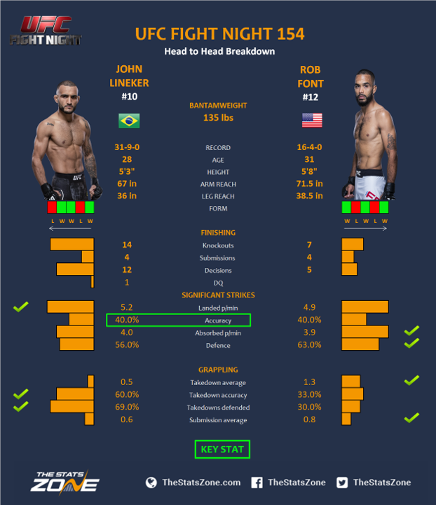 UFC-Fight-Night-154-John-Lineker-vs-Rob-Font-2.png