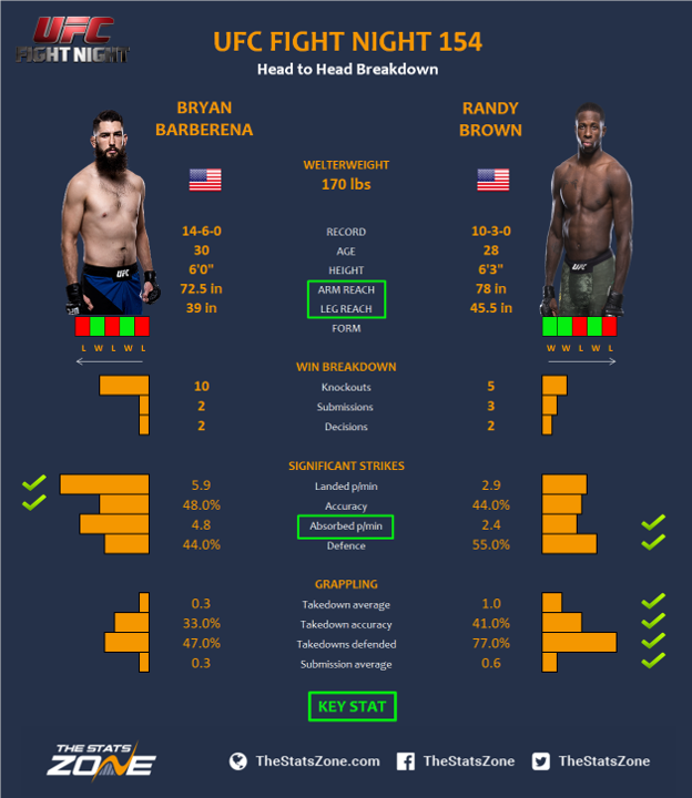 UFC-Fight-Night-154-Bryan-Barberena-vs-Randy-Brown.png