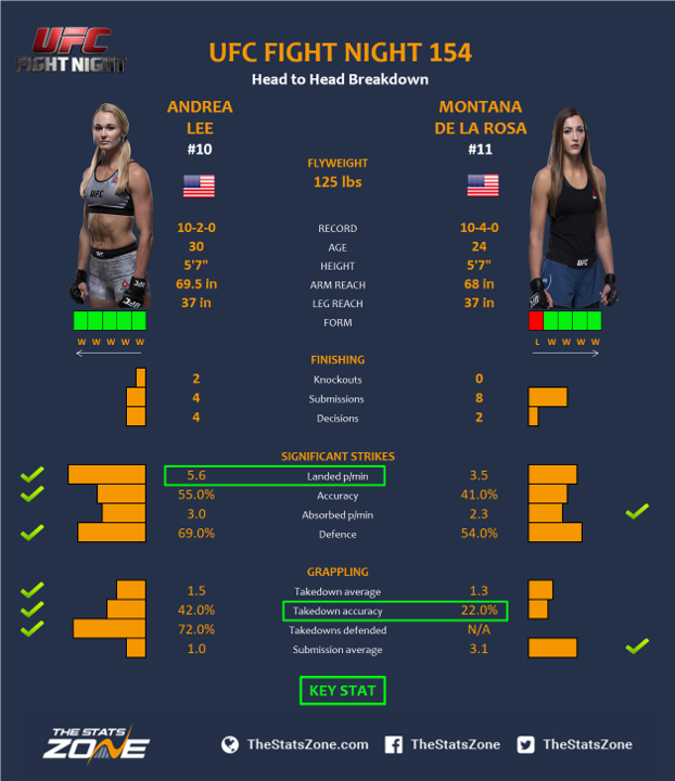 UFC-Fight-Night-154-Andrea-Lee-vs-Montana-De-La-Rosa.png