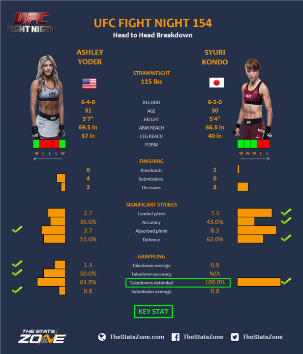 UFC-Fight-Night-154-Ashley-Yoder-vs-Syuri-Kondo.png