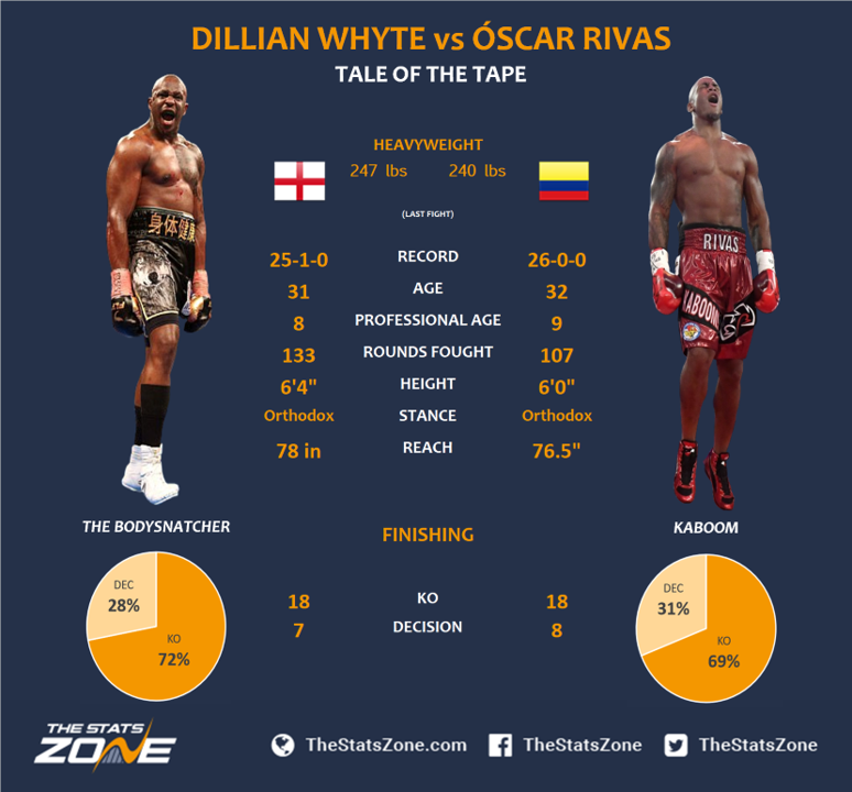 1.-Dillian-Whyte-vs-Oscar-Rivas-Preview-Prediction.png