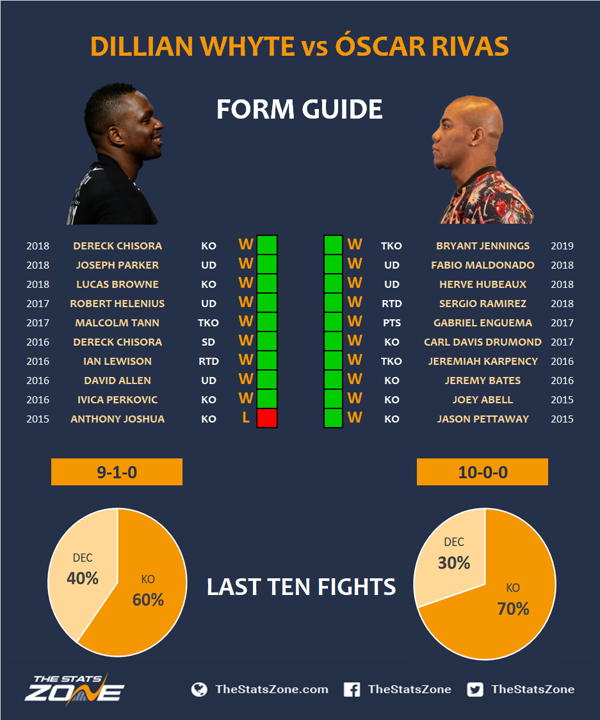 2.-Dillian-Whyte-vs-Oscar-Rivas-Preview-Prediction.png