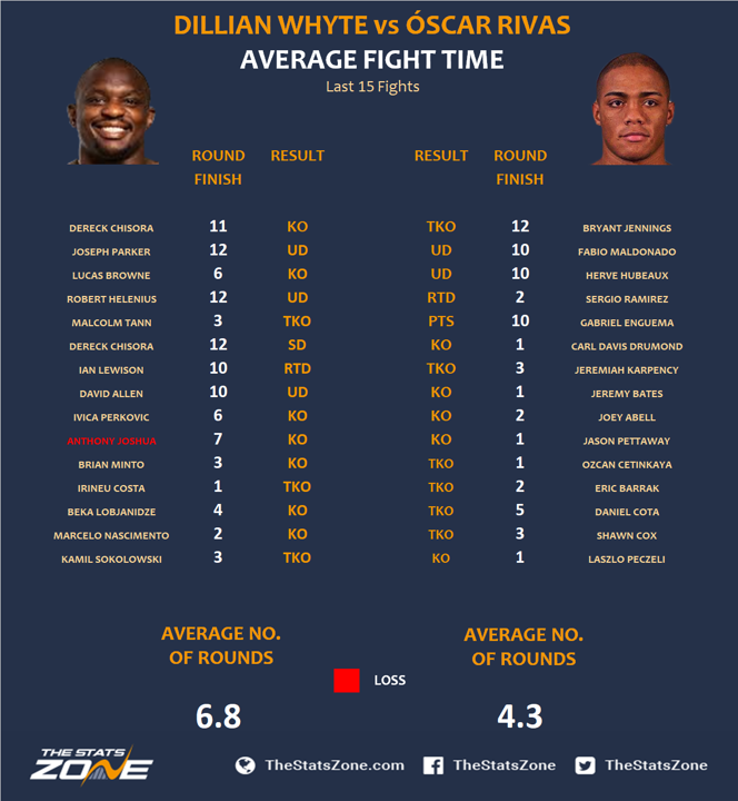 4.-Dillian-Whyte-vs-Oscar-Rivas-Preview-Prediction.png