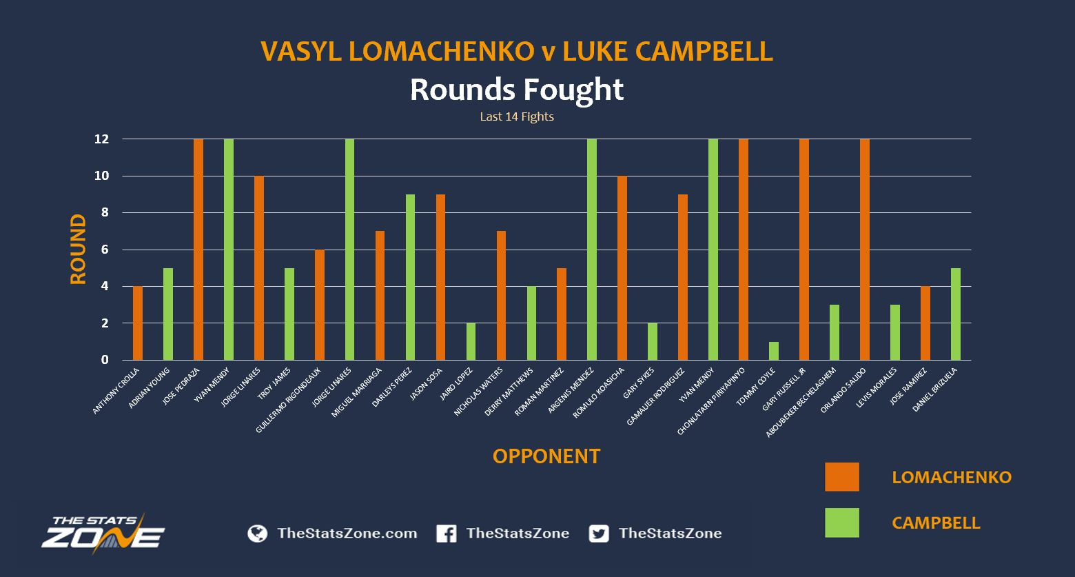 Loma v LC Rounds.JPG