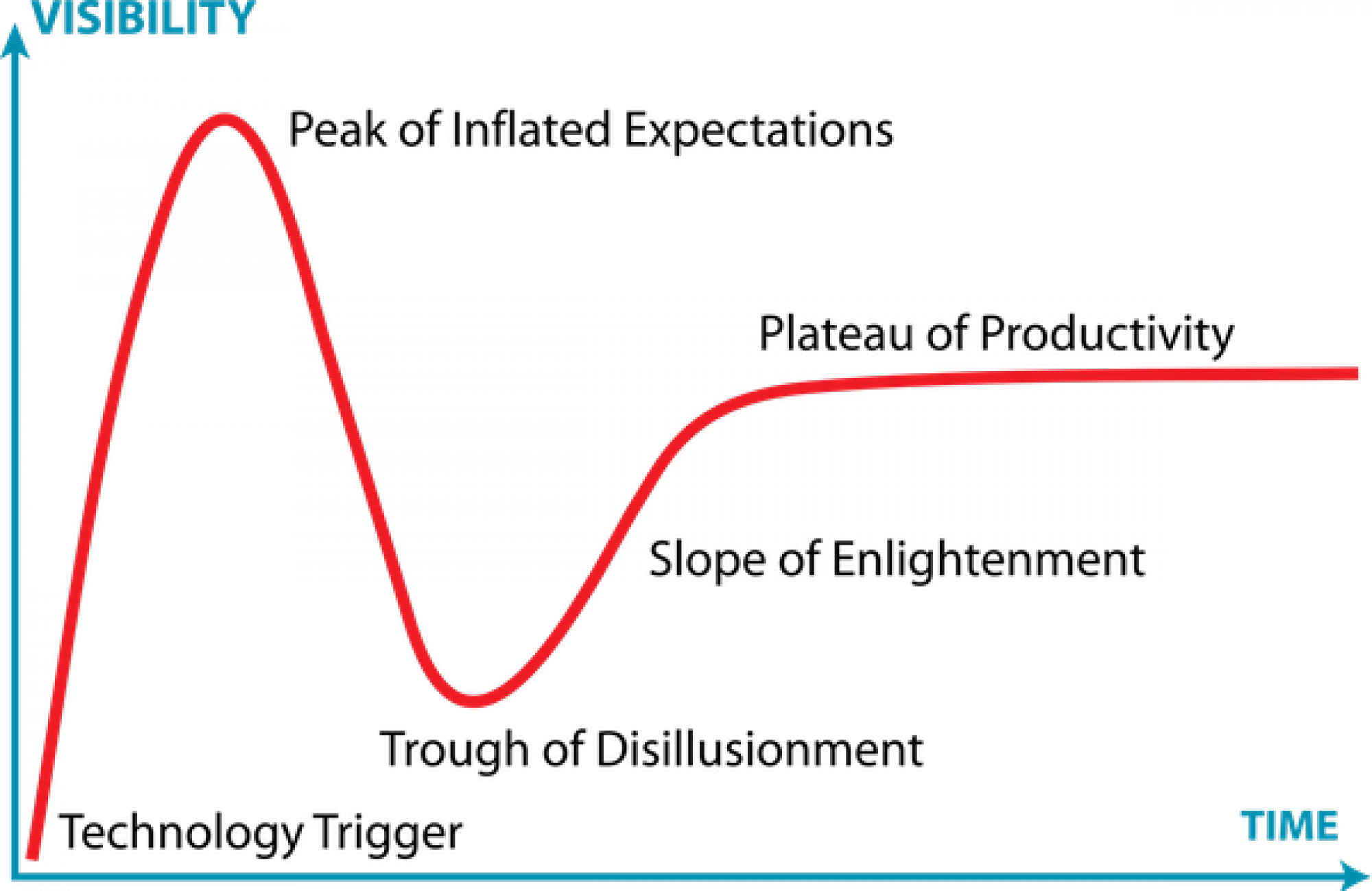 A hype cycle is a graphic representation of the maturity, adoption and social application of specific technologies. The term was coined by Gartner, Inc. (Wikipedia)