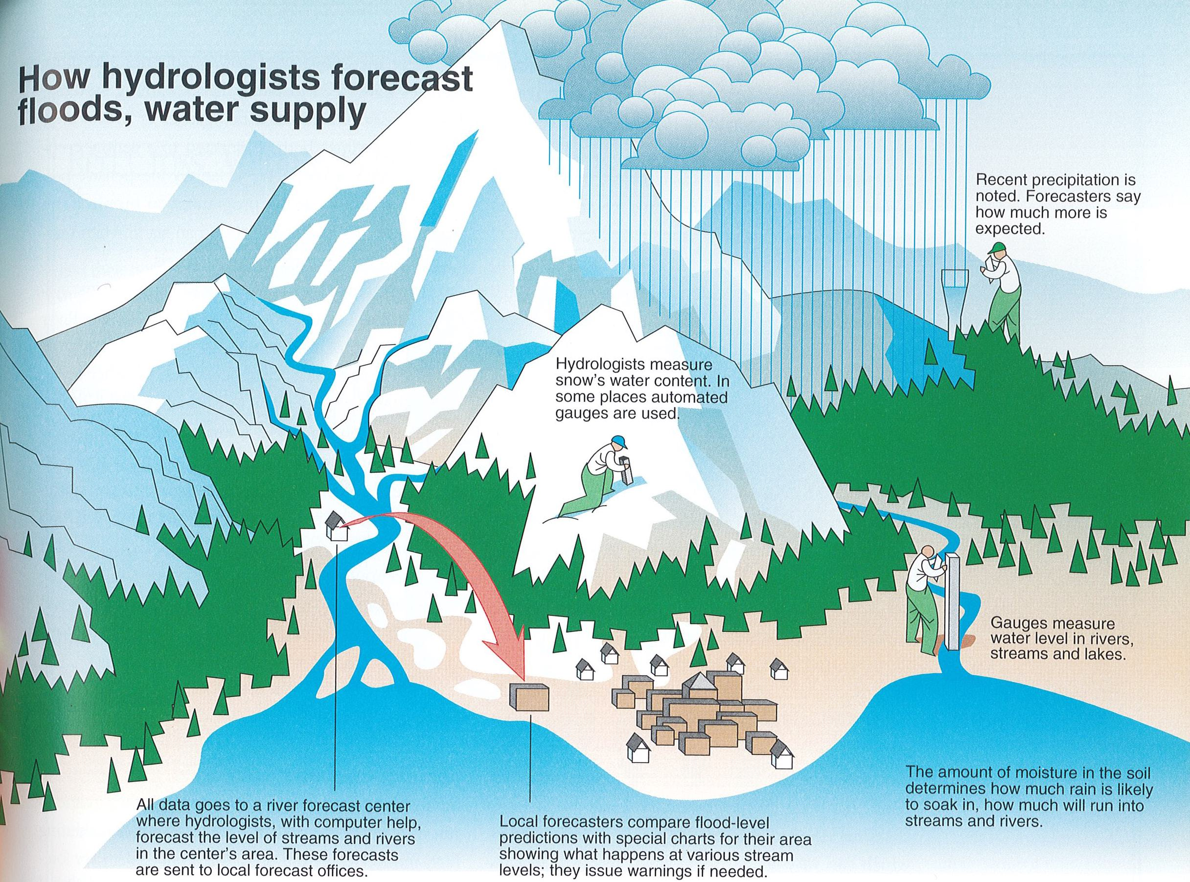 """One of the nicest graphics I know of for explaining how water forecasts are made. This graphic was conceived by Jack Williams, and drawn by the staff of  USA Today , under the direction of Richard Curtis.""""How Hydrologists Forecast Floods, Water Supply,"""" in  The Weather Book: An Easy to Understand Guide to the USA's Weather  (Vintage Books, 1992): p. 91."""