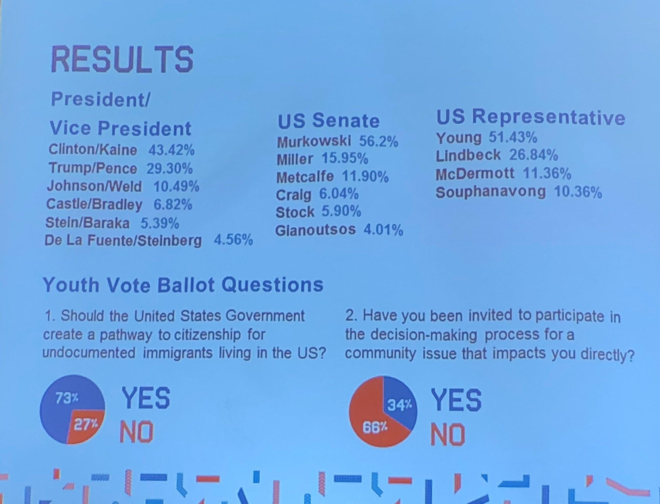 AYV Slide 14 Mock Election.jpg
