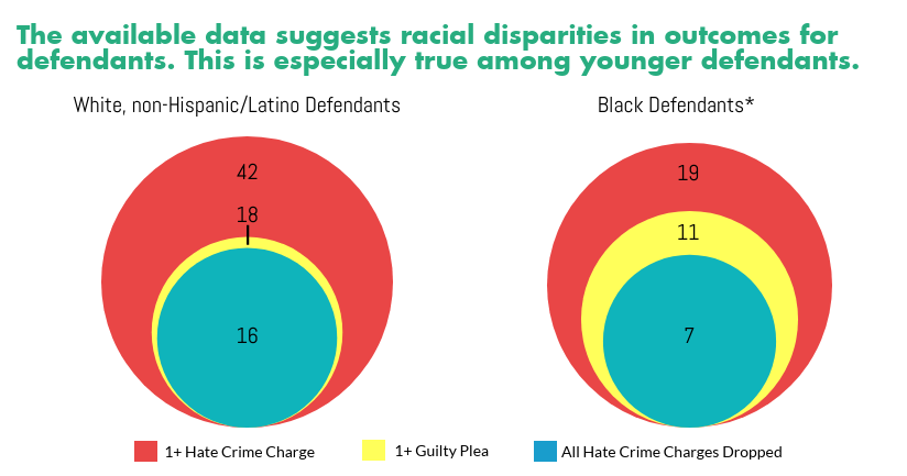 *Because of inconsistencies in data entry, this category may include Black Hispanic/Latino individuals.
