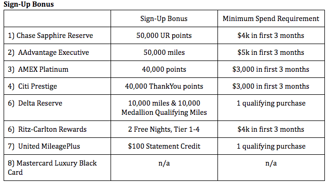Analysis:  If you time it right, or are targeted, you can get a higher sign-up bonus than the ones listed in the chart above, but for ease of calculation, I went with the general sign-up bonus out there for the average person. I also decided to give more weight to rewards that could be used on airlines over hotels.