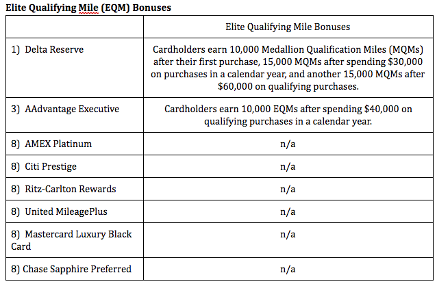 Analysis:  Earning elite qualifying miles without having to fly remains an invaluable tool to gain elite status in airline loyalty programs, especially for frequent fliers on those loyalty programs who will get to take advantage of free upgrades and mile bonuses. The Delta Reserve card, when compared to the others, is handing out these elite qualifying miles like candy on Halloween, easily taking the top spot in this category.