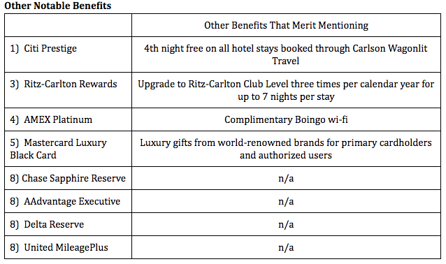 Analysis:  The ranks in this category are heavily influenced by personal preference. Your preferences may be different than mine, but unless you're a mouth-breathing idiot, the top spot has to go to the Citi Prestige, if only for the 4th night free benefit.  The Ritz-Carlton offers great benefits as well that could match the Citi Prestige, but is limited only to Ritz-Carlton hotels.  For the rest of the cards, I give the edge to the AMEX Platinum for the free wi-fi versus whatever mystery gifts may come my way via the Visa Black Card. The co-branded cards bring up the rear, offering no other benefits of note.