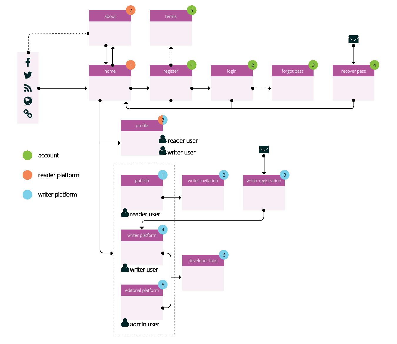 mapa-de-sitio-flujo-de-usuario.png