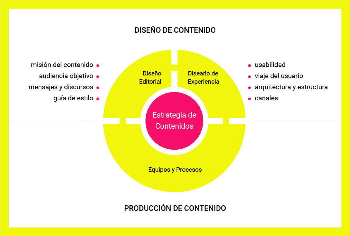 Estrategia de contenidos - Diseño y Producción de contenidos