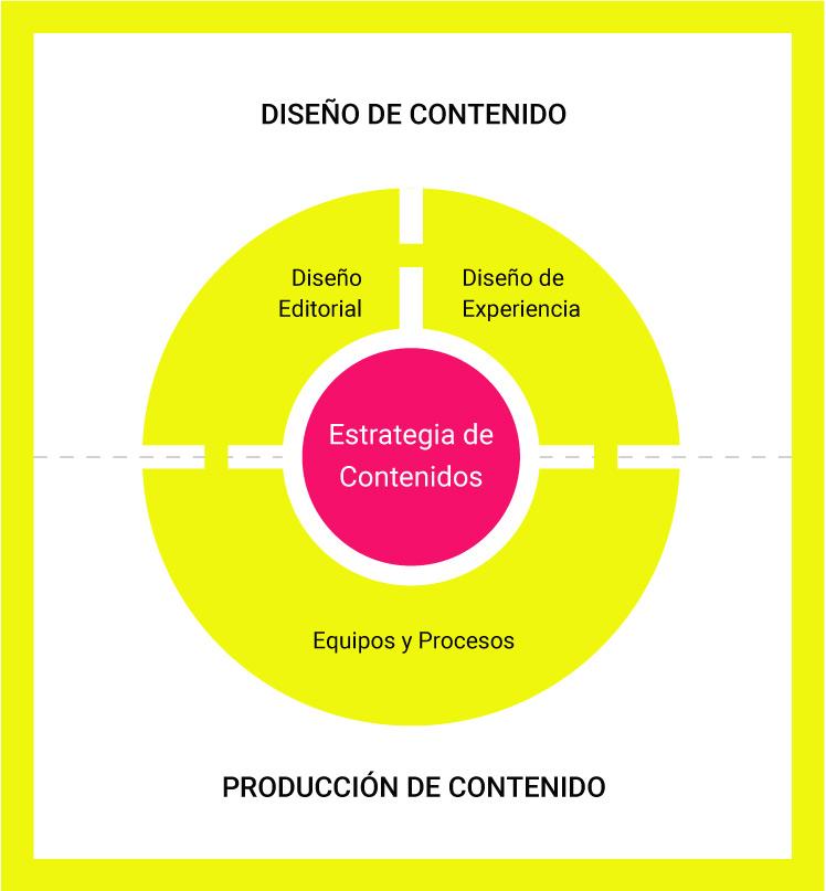 libro direccion de contenidos - estrategia