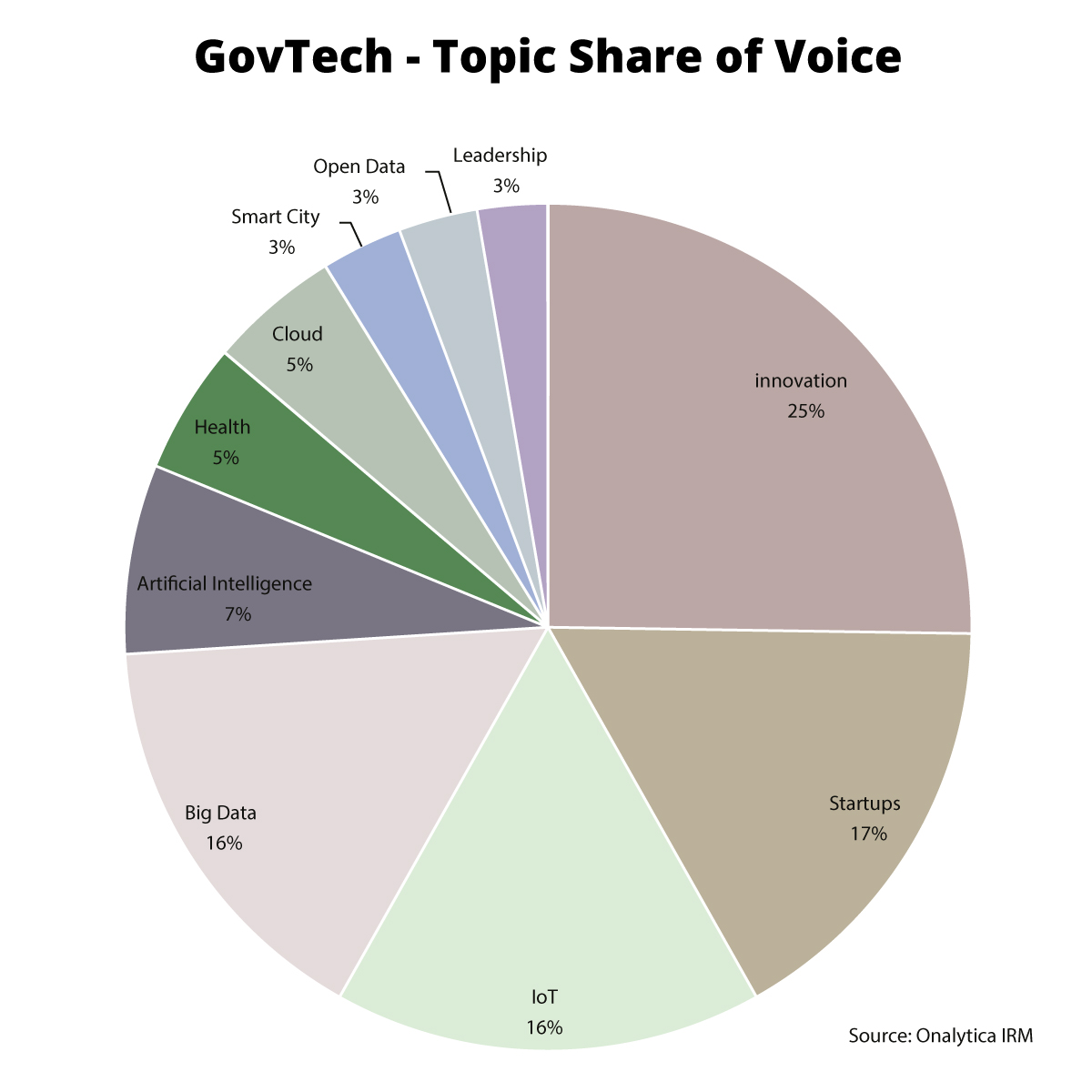 Topic analysis - which topics were spoken of the most in the context of GovTech, analysis of tweets and blogs from the top 100 influencers and brands between 1st January – 5th December 2016 and counting the number of times various topics were mentioned to create a topic share of voice pie chart.