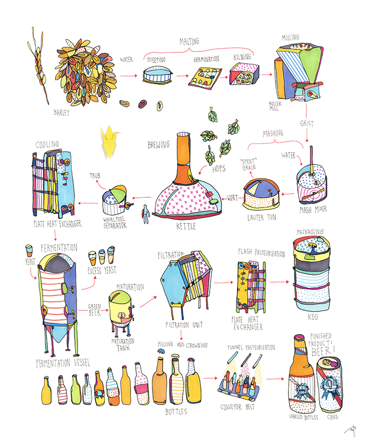 Beer Process  for  Pabst Blue Ribbon , 2015   BUY PRINT