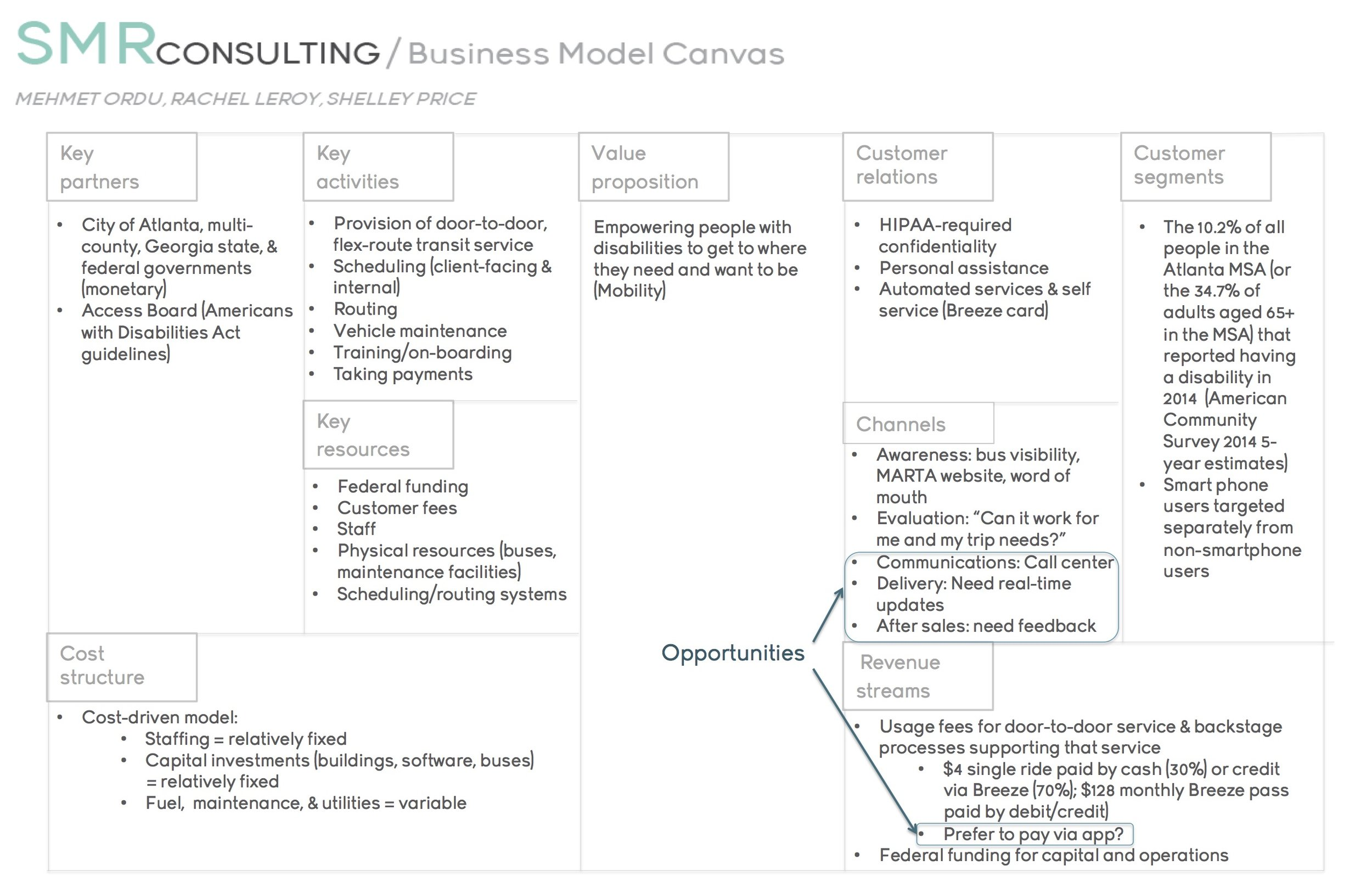 Business Model Canvas for MARTA Mobility