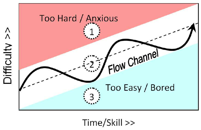 The-flow-channel-based-on-Csikszentmihalyi-4-p-74-and-Falstein-6-depicting-num.png