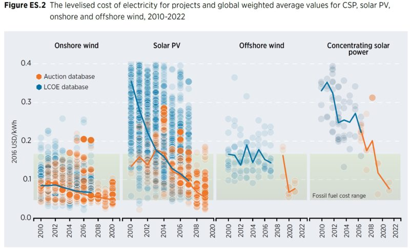 The cost of solar and wind is dropping below the cost of fossil fuel electricity around the world. Each blue or orange circle reflects one solar or wind project. The heavy lines reflect global weighted average prices of solar and wind. Source: IRENA