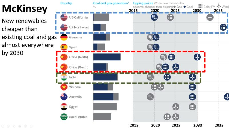 McKinsey-Solar-and-Wind-Cheaper-than-OpEx-of-Coal-and-Gas-By-Region-Almost-Everywhere-by-2030-800x450.jpg