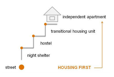 "The ""Housing First"" model - bypass the ladder"