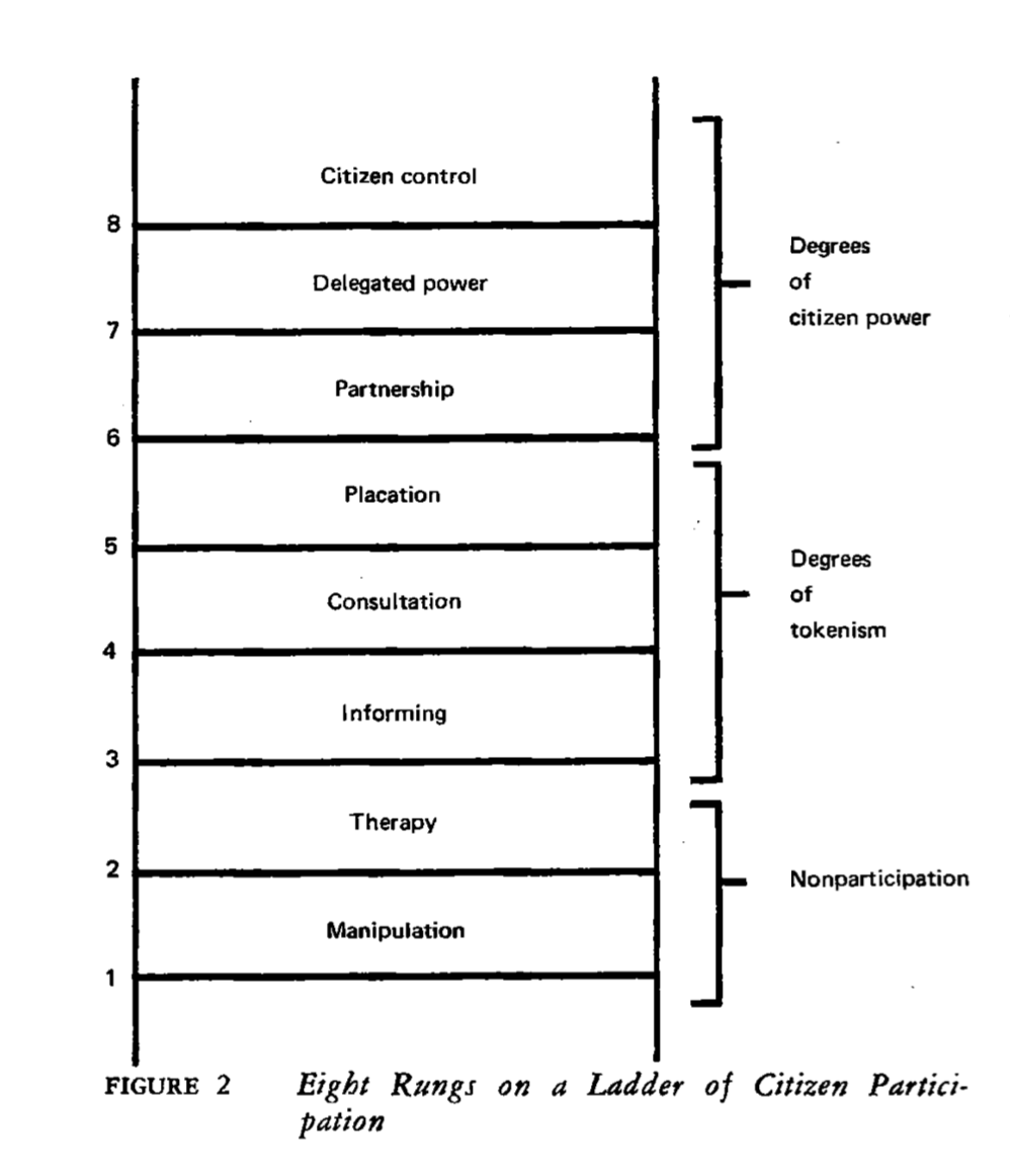 """From  """"A Ladder of Citizen Participation"""""""