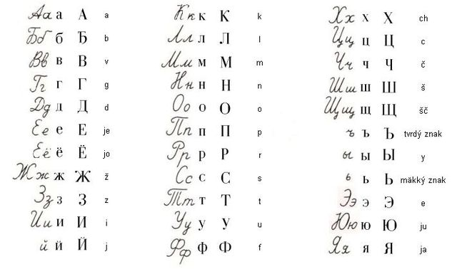 The Cyrillic alphabet confusing at first, but not so hard to learn.