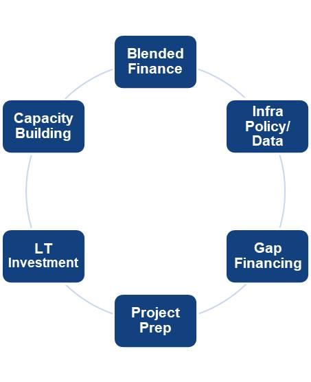blended finance coordination .jpg