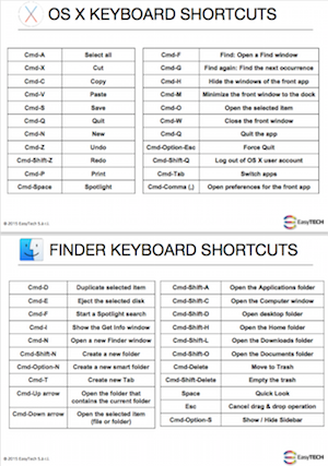 ....OS X & Finder Cheat Sheet..Raccourcis clavier pour macOS &Finder (en anglais)....