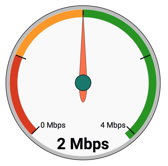 Min 2 Mbps.png