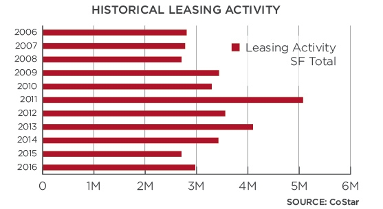 Figure 4:  Historical leasing activity in Montgomery County.