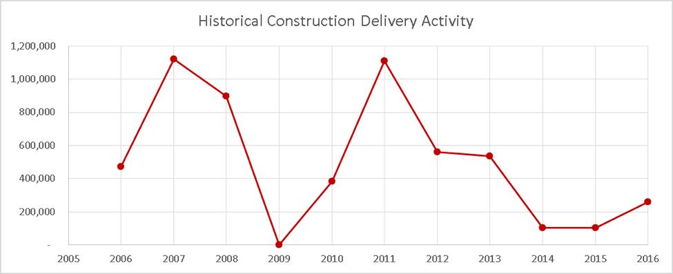 - Figure SEQ Figure \* ARABIC 2 Historical Construction Deliveries 2005-2016; Source: CoStar
