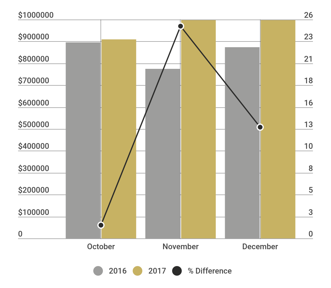 Year-over-year average sales price comparisons on Bainbridge Island outline home value appreciation gains ranging from 1.55% to over 25%.