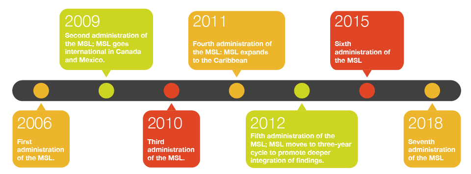 MSL-history-timeline.png