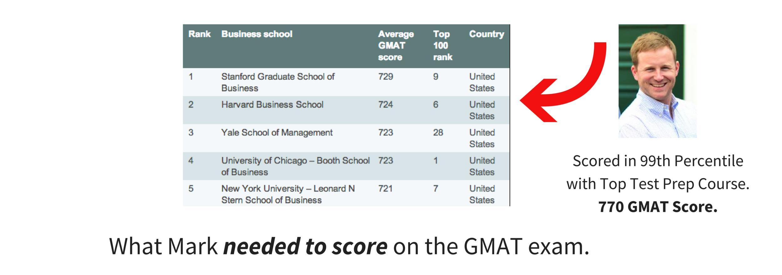 Average GMAT Scores for Best Business Schools.