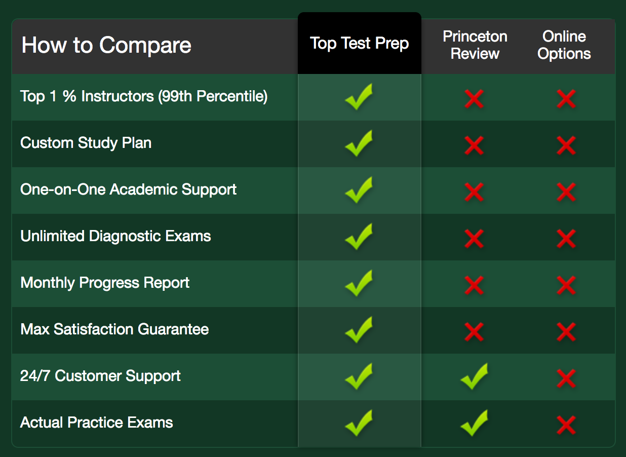Top Test Prep's HSPT vs. Competition = We Win.