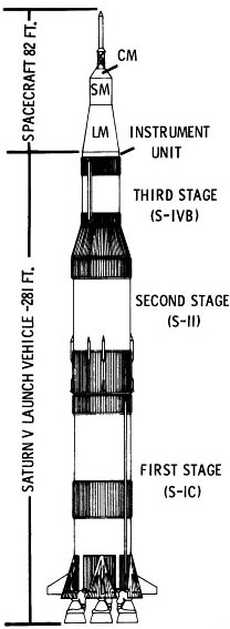 Figure \((2)\): Saturn V stage diagram. Image from the  National Air and Space Museum .